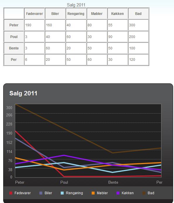 Et eksempel på hvordan data fra tabeller kan konverteres til grafer