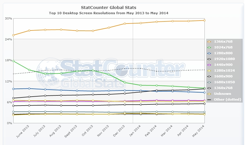 Top 10 Desktop Screen Resolutions from May 2013 to May 2014 - data source: Statcounter